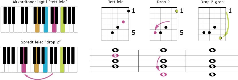 Hvordan bygges drop 2-akkorder?