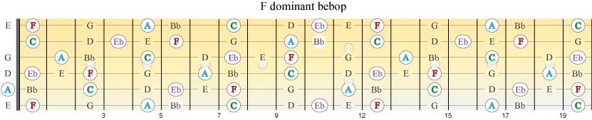 F bebop med uthevede akkordtoner