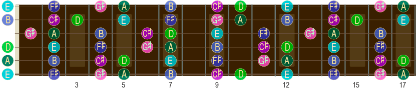 A-durskalaen opp til 17. bånd på gitar-halsen.