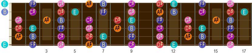 B-durskalaen opp til 17. bånd på gitar-halsen.