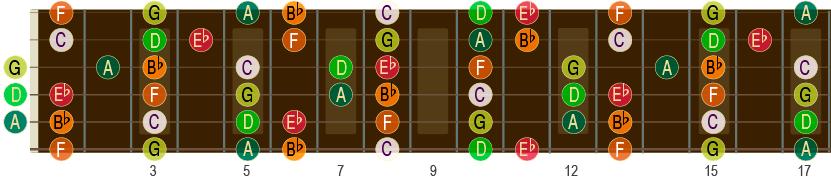 Bb-durskalaen opp til 17. bånd på gitar-halsen. NB! Denne kalles også B-dur på norsk. Men her på elgitar.com bruker vi engelsk notasjon