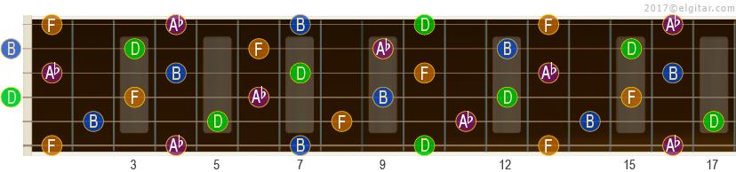 Akkorden bdim7 og dens toner på gitarhalsen