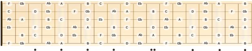 C forminsket skala, C diminished scale
