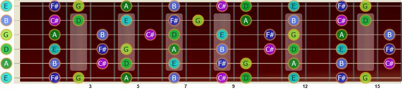 D-durskalaen på gitar