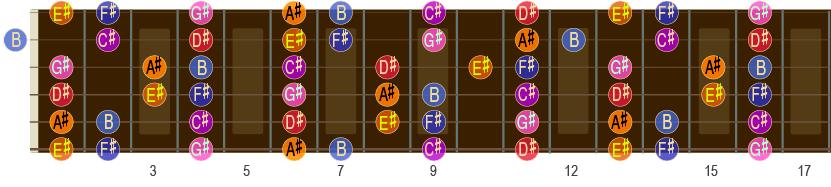 F#-durskalaen opp til 17. bånd på gitar-halsen.