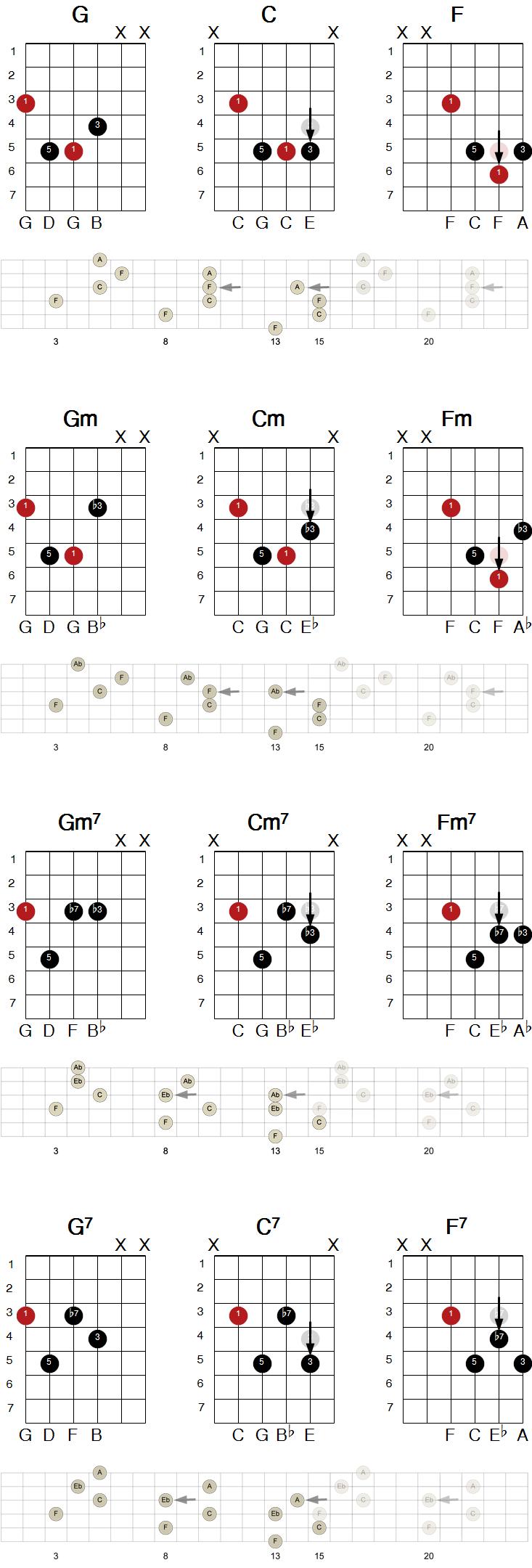 Eksempel på transponering av gitargrep vertikalt til forskjellige grupper av strenger
