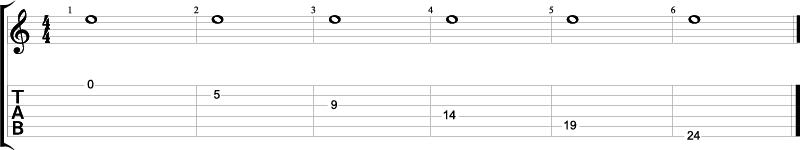Noten E4 på gitarhalsen