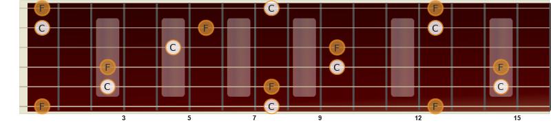 Illustrasjon av ren kvart på gitar fra C til F