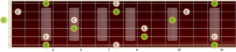 Illustrasjon av ren kvint på gitar fra C til G