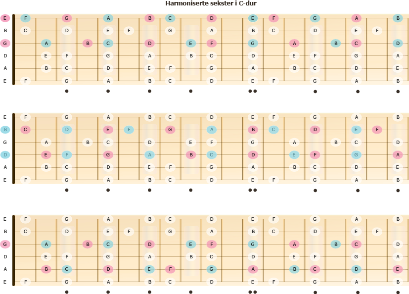 Harmoniserte sekster i C-dur på gitarhalsen