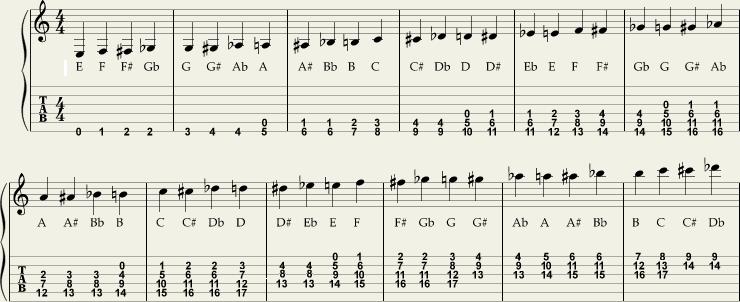 Noter på gitar, med anvisning på hvor den enkelte note kan spilles på gitarhalsen