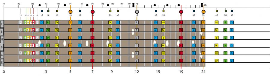 Oversikt over flageolettene på gitar. Basert på et bilde fra Wikipedia - The Free Online Dictionary