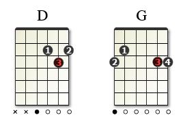 5-1-progresjon med akkordene D til G